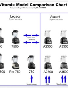 Vitamix model comparison chart also comparing models which to buy in life is noyoke rh lifeisnoyoke