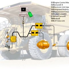 the cat data link electronically combines engine transmission brake and operational information to optimize overall truck performance  [ 1200 x 829 Pixel ]