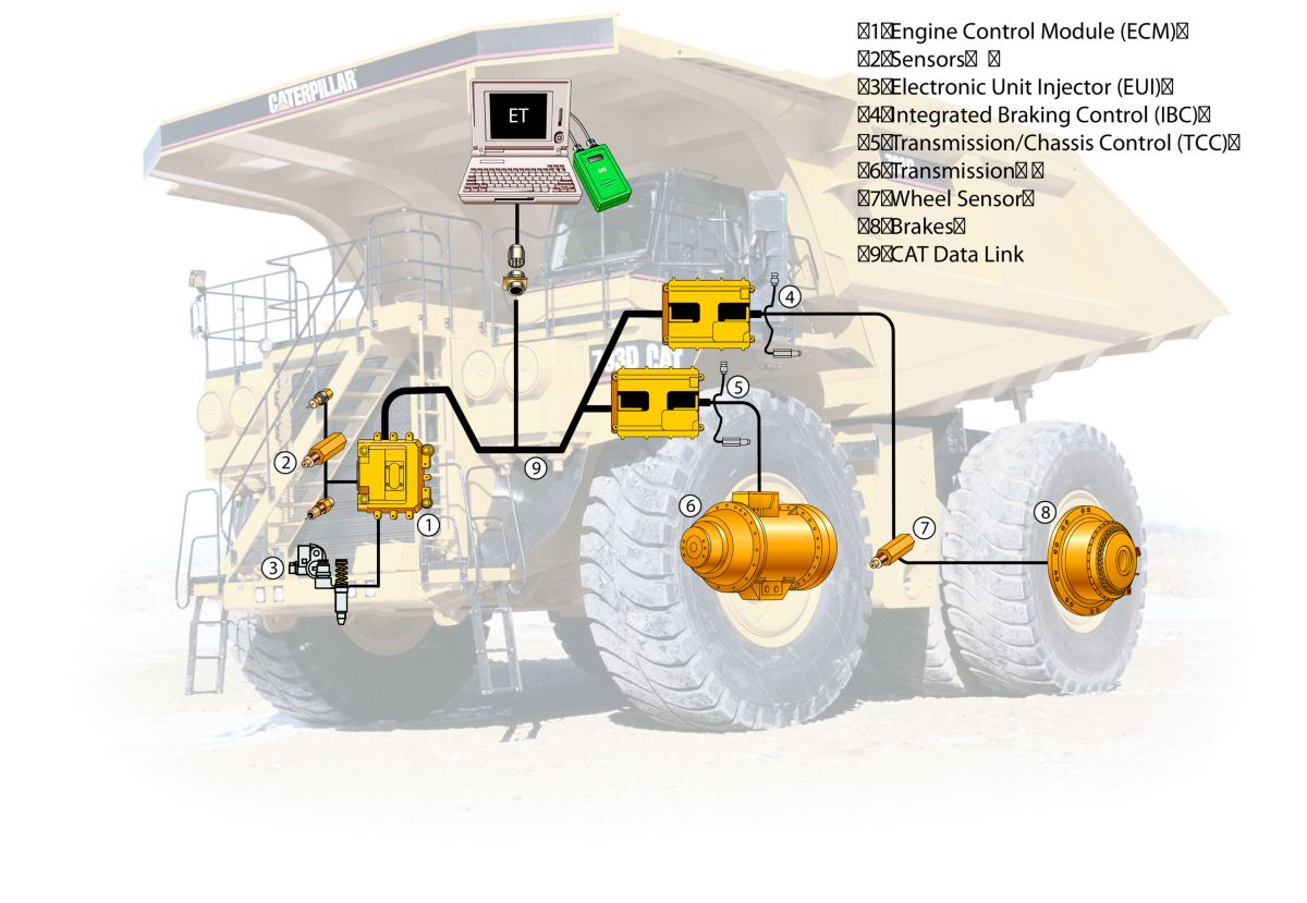 hight resolution of the cat data link electronically combines engine transmission brake and operational information to optimize overall truck performance