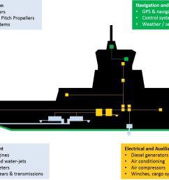 vessel monitoring and analytics [ 1057 x 788 Pixel ]