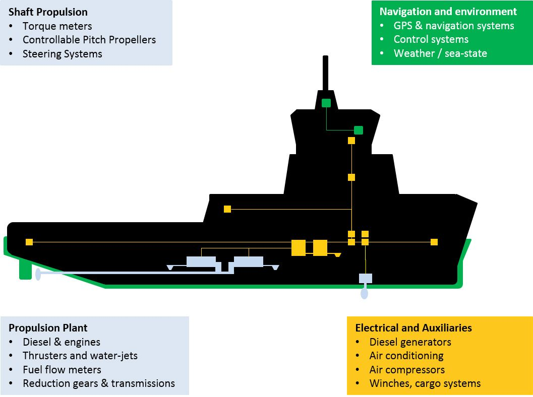 hight resolution of vessel monitoring and analytics