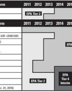 epa standards also cat emissions regulations caterpillar rh