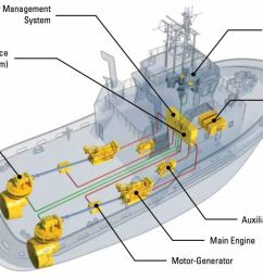 the cat marine hybrid system allows the vessel to operate in four different modes  [ 1200 x 681 Pixel ]
