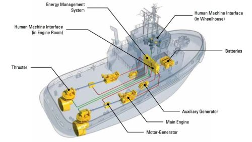 small resolution of the cat marine hybrid system allows the vessel to operate in four different modes