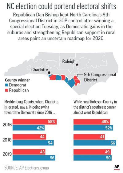 AP Analysis: Carolina flashes warnings for both Trump, Dems