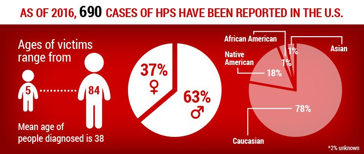 What You Need to Know About HPS