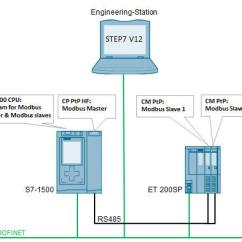 Siemens Vfd Wiring Diagram Plug Switch Light Modbus Rs485 Free For You Plc Myforum Ro View Topic Simatic Rh Cable Db9