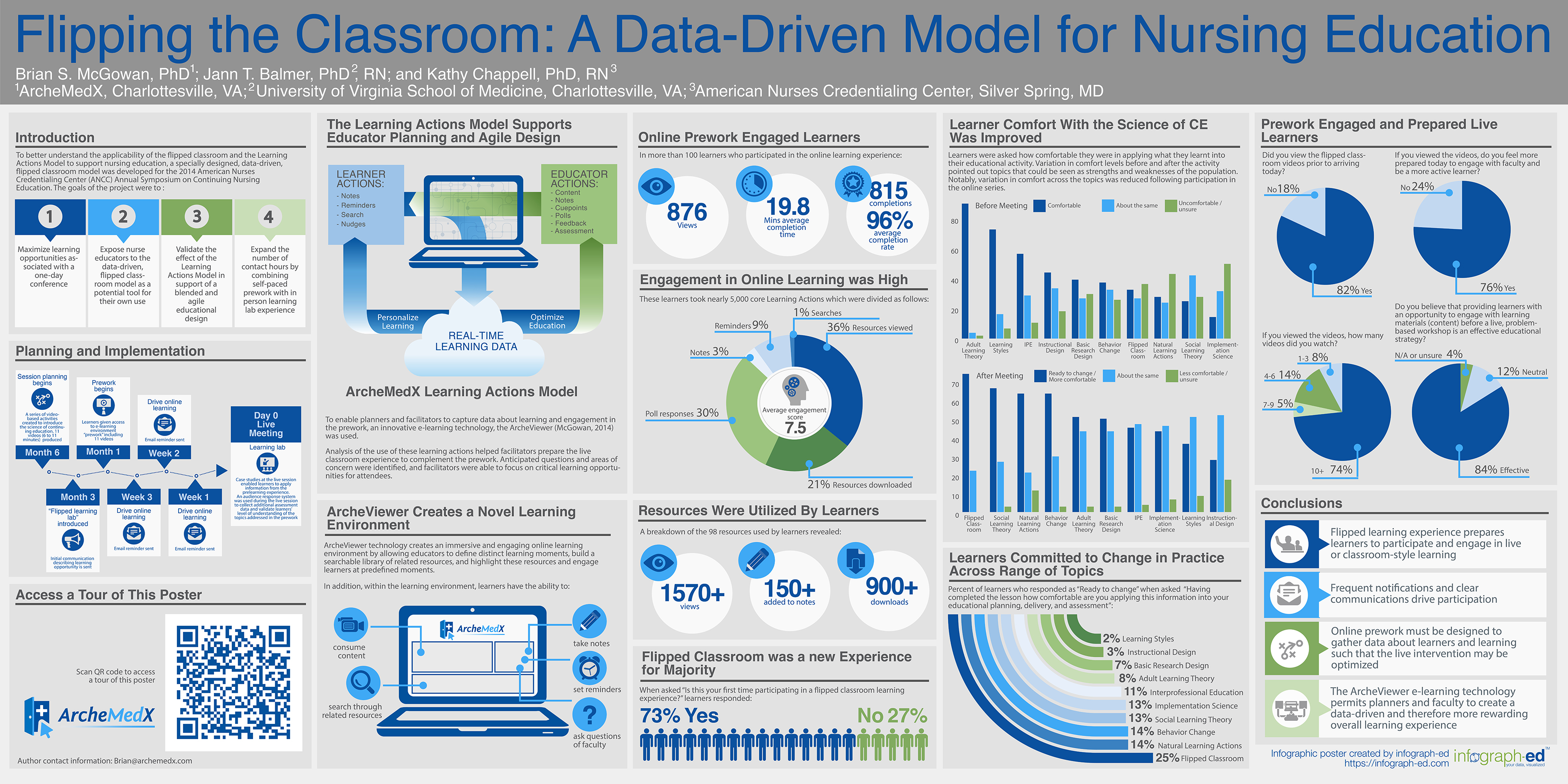 Flipping The Classroom A Data Driven Model For Nursing