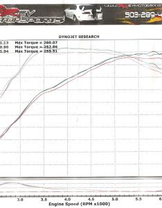 Top forced induction dyno  drag  archive toyota celicasupra forums also rh
