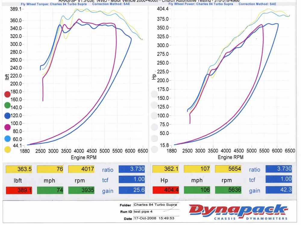 medium resolution of donnie spears 6mgt m 85 348 394 chart 9 jason moorman 7mgt m 86 348 370 chart 10 mike defonce 7mgt m 84 345 361 chart