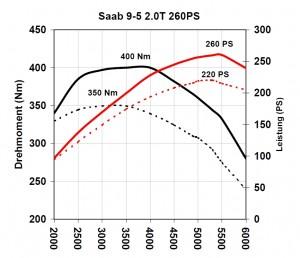 Hirsch Performance Saab 9 5 2.0 T mejora de rendimiento