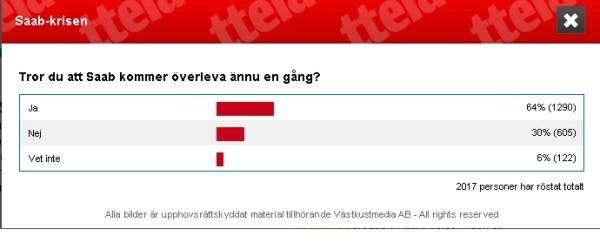 Überlebt Saab die Krise ? ttela Umfrage in Trollhättan.