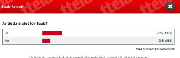 Das Ende von Saab ? Abstimmung in Trollhättan