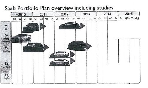 Saab Automobile affärsplan