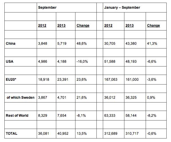 Cifras de ventas de Volvo 09-2013