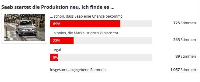 Autobild Saab Abstimmung