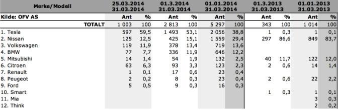 EV Zulassungen in Norwegen. 1. Quartal 2014