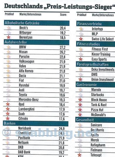 Deutschland Test. Preis-Leistungssieger bei Focus Money