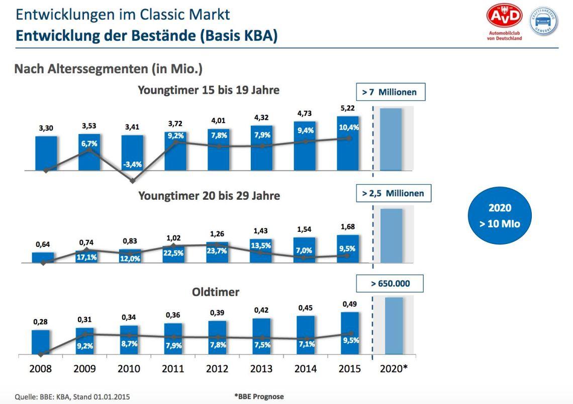 Desenvolvimentos no mercado clássico e jovem. Estude BBE Automotive