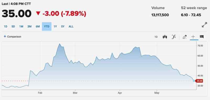 Evergrande Auto - aktiekursen mer än halverad
