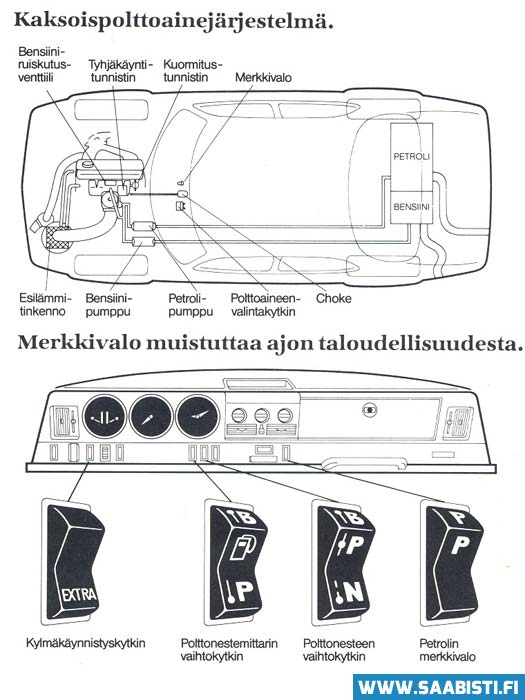 Saab Petro dual fuel system schematic. Switches from the left: Cold start, fuel gauge (change display petroleum/gasoline), change fuel (petroleum/gasoline), petroleum indicator light.