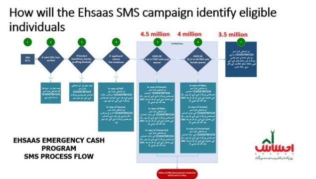 how will the ehsaas sms campaign identify eligible individuals