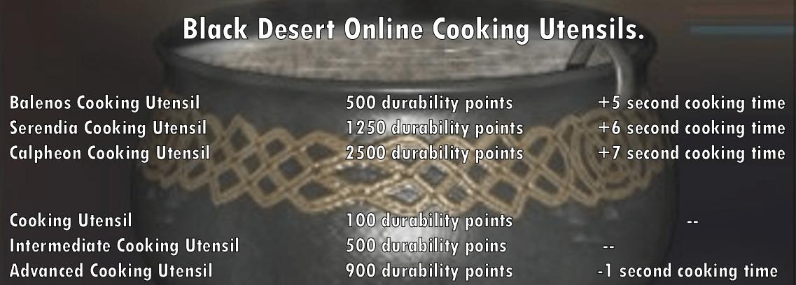 Black Desert Online. Гайд по кулинарии
