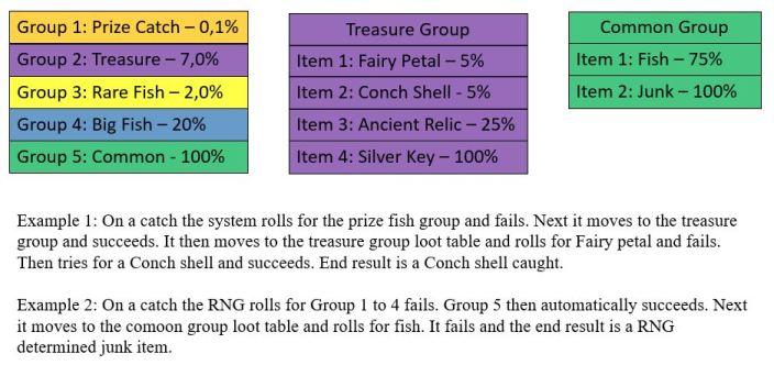 На рисунке показаны категории добычи для ловли РНГ в БДО.