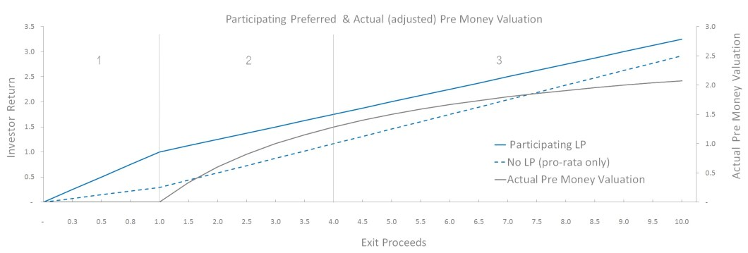 Chart To Illustrate The Actual Pre Money Valuation Taking A Participating Preferred Liquidation Preference Into Account
