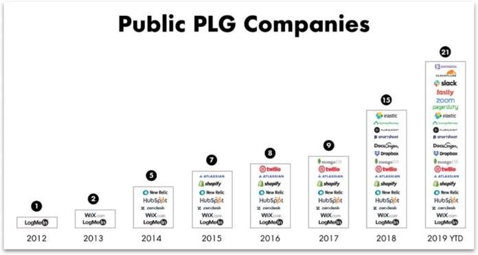 Public PLG Companies