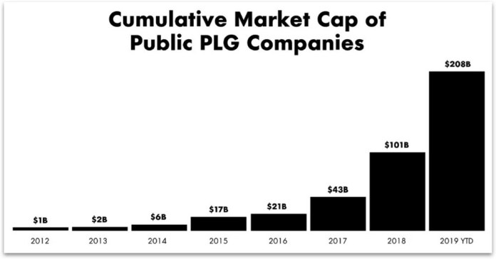 Product Led Growth, Publicly Traded Companies