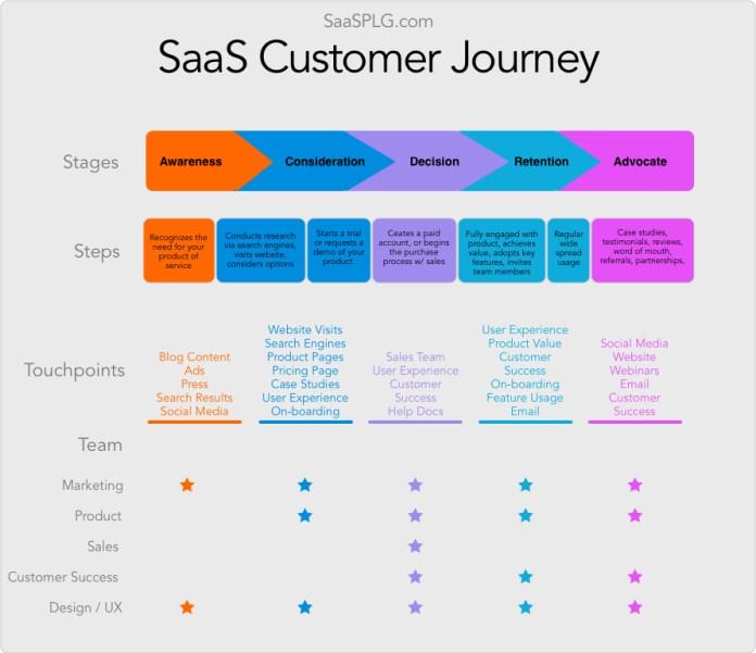 SaaS Customer Journey