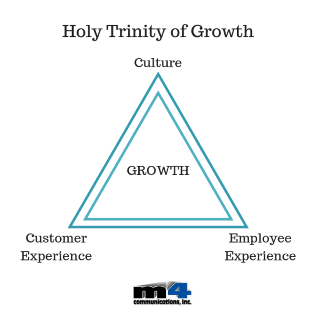 Holy Trinity of Growth