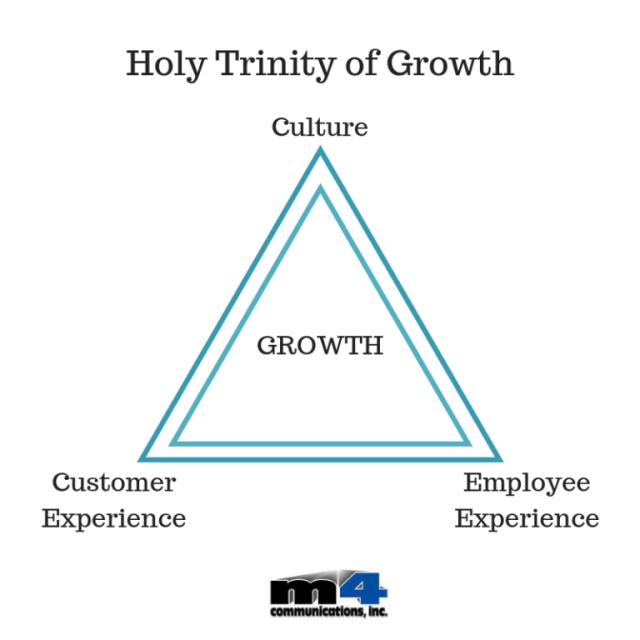 Holy Trinity of Growth