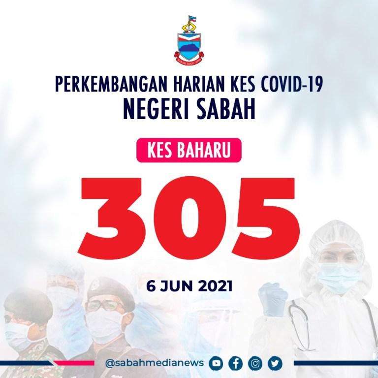 6 kluster Baharu, 305 kes dicatat  Di Sabah hari ini