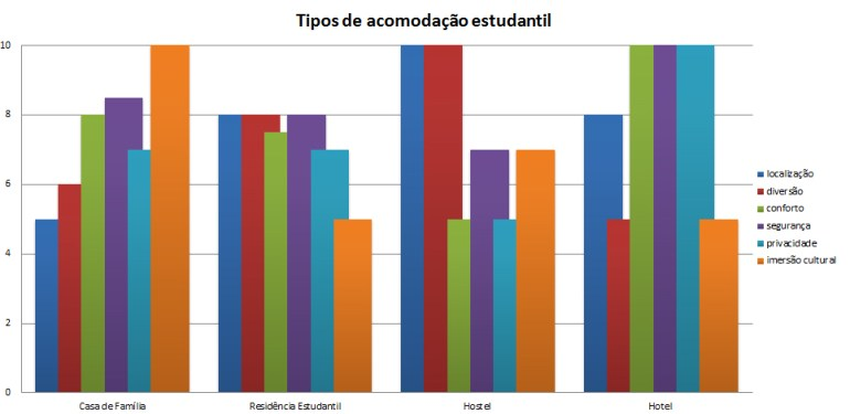 Gráfico acomodação