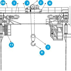 Crane Parts Diagram Wiring Plug Socket 01 Eot Essential Working Jpg Sabiindustrieshsp