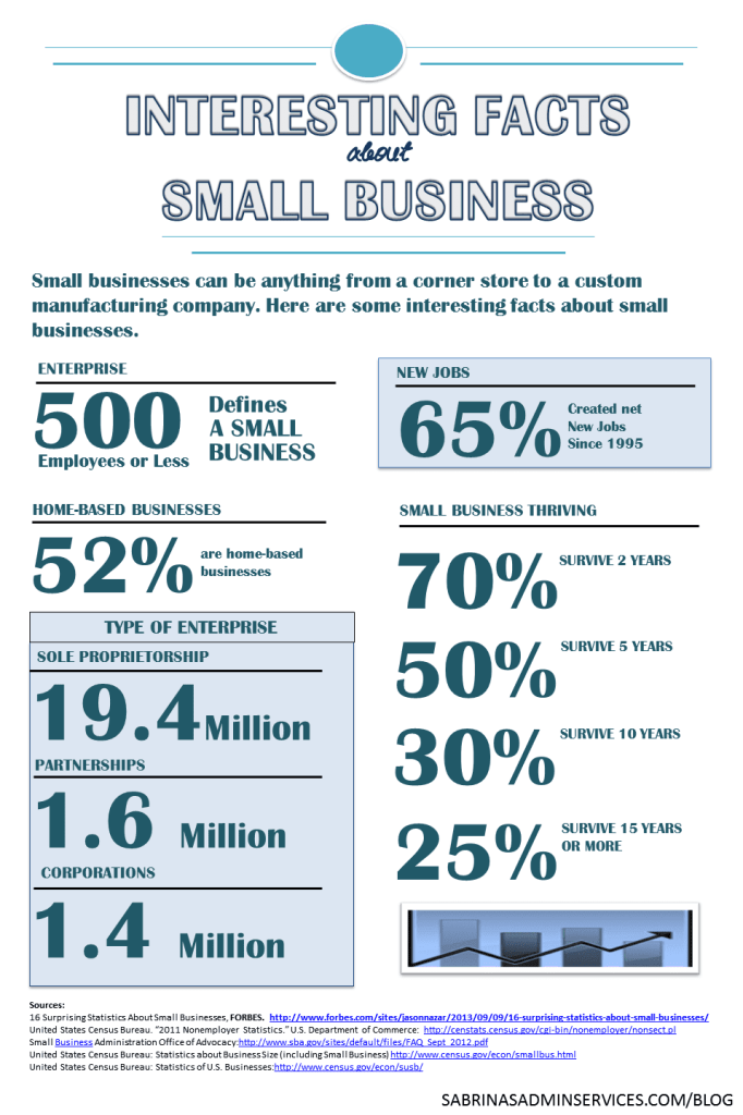 interested facts about small business - infographic