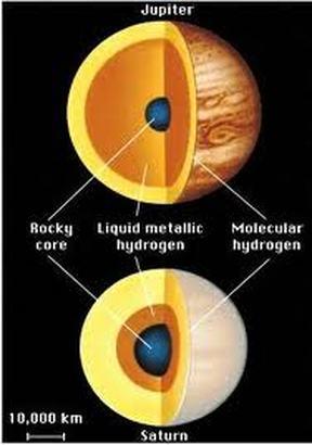 Information Solar System