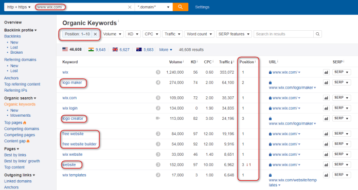 Competitor analysis for business Ahrefs