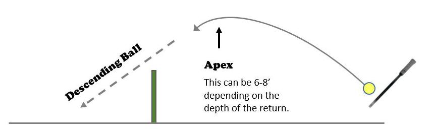 The Third Shot Diagram