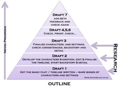Sacha's Writing Process