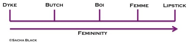 Lesbian Scale of Femininity