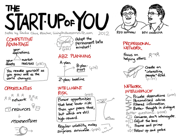 Visual book notes: The Start-up of You (Reid Hoffman, Ben