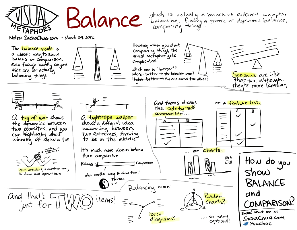 Visual Metaphors Balance