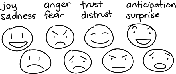 Sketchnote Lessons: Drawing Emotions