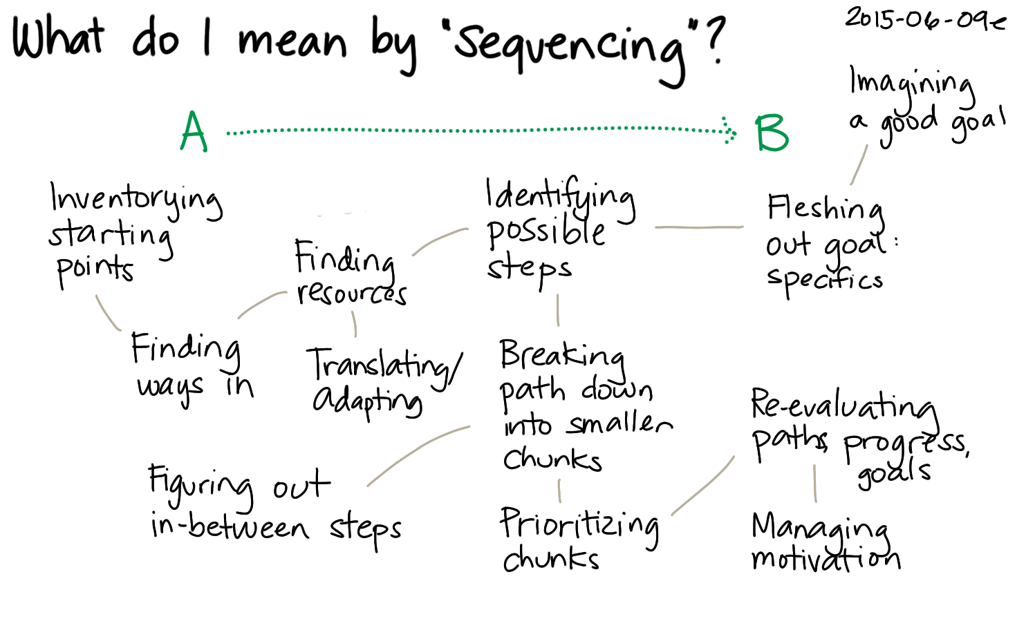 Thinking About Problem Solving And Sequencing