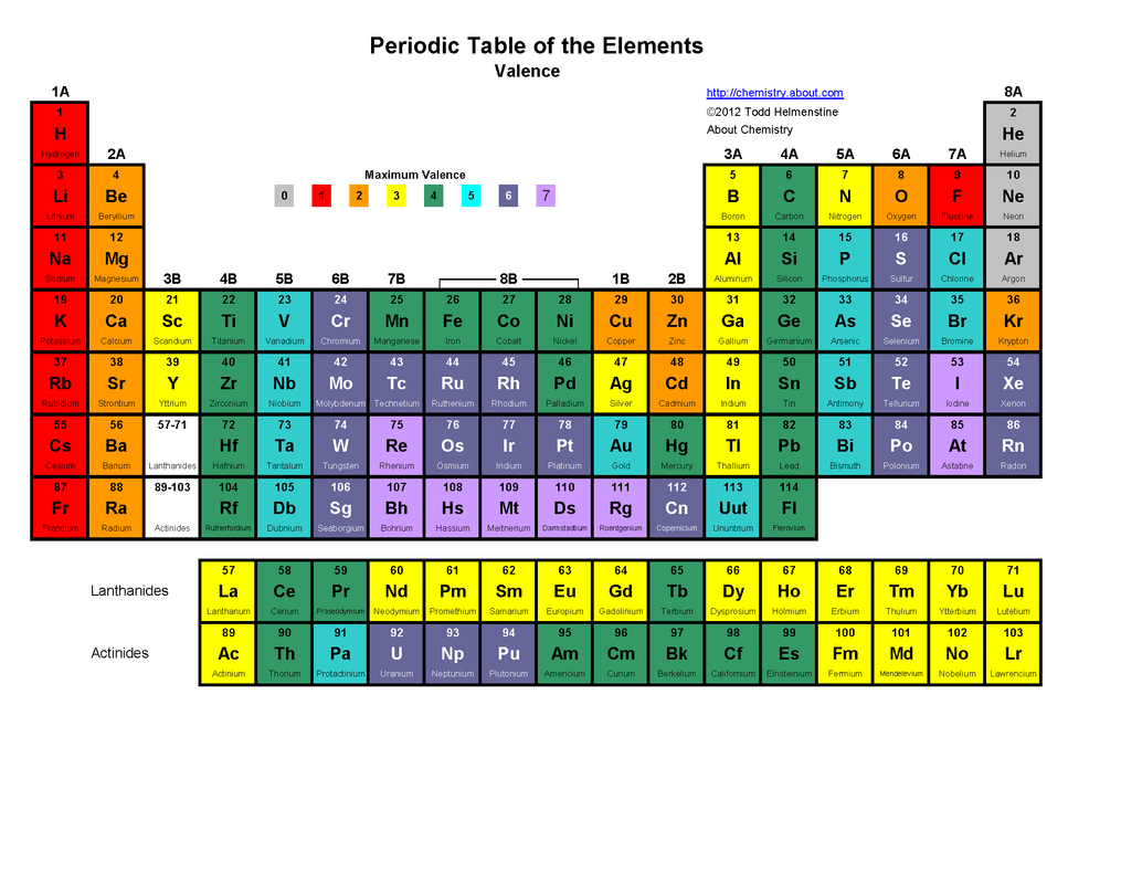 Periodic Table Notes
