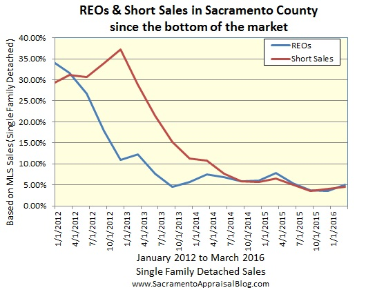 REO and short sale trends - sac appraisal blog 2