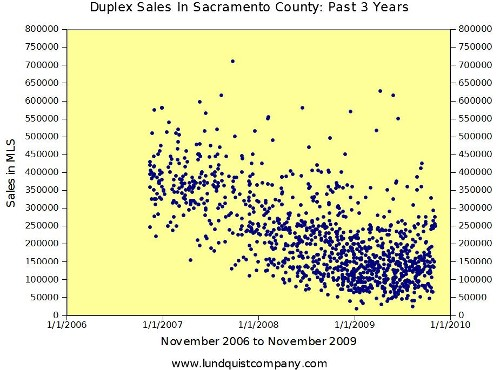 Duplex Sales Past Three Years in Sacramento County Trend Graph by Lundquist Appraisal